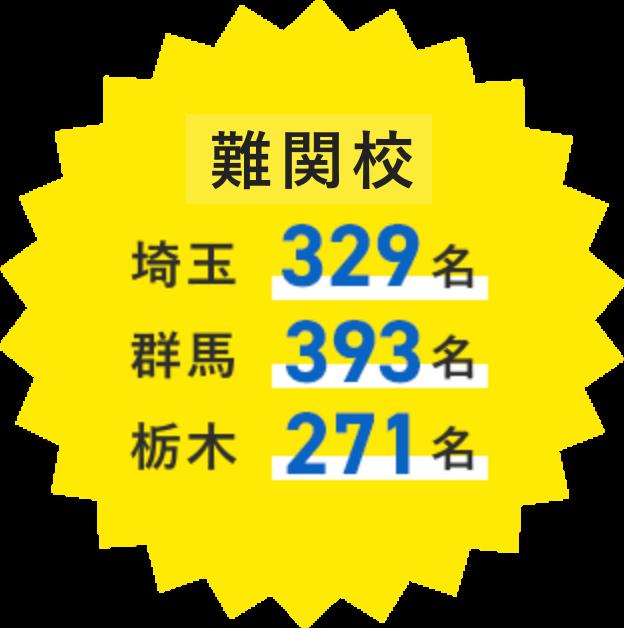 トップ校           埼玉 296名           群馬 444名           栃木 256名